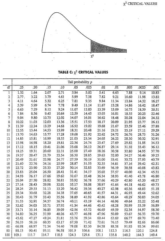 Chi squared tables gallery table decoration ideas z square table gallery table decoration ideas watchthetrailerfo chi square statistics table image collections table decoration watchthetrailerfo